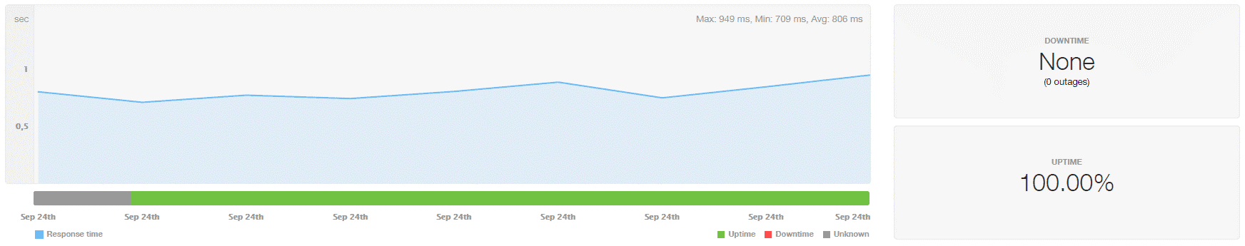bluehost uptime throughout the year